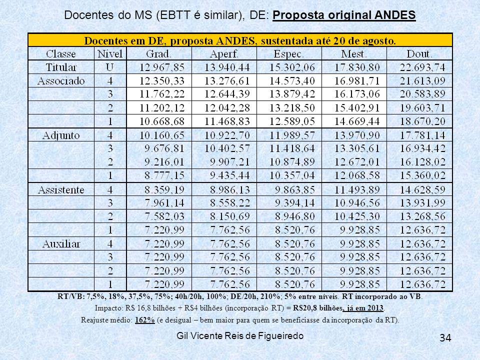 Gil Vicente Reis de Figueiredo 34 Docentes do MS (EBTT é similar), DE: Proposta original ANDES RT/VB: 7,5%, 18%, 37,5%, 75%; 40h/20h, 100%; DE/20h, 210%; 5% entre níveis.
