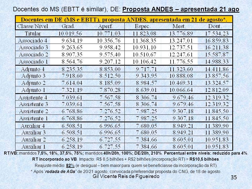 Gil Vicente Reis de Figueiredo 35 Docentes do MS (EBTT é similar), DE: Proposta ANDES – apresentada 21 ago RT/VB: mantidos 7,5%, 18%, 37,5%, 75%; mantidos 40h/20h, 100%; DE/20h, 210%.