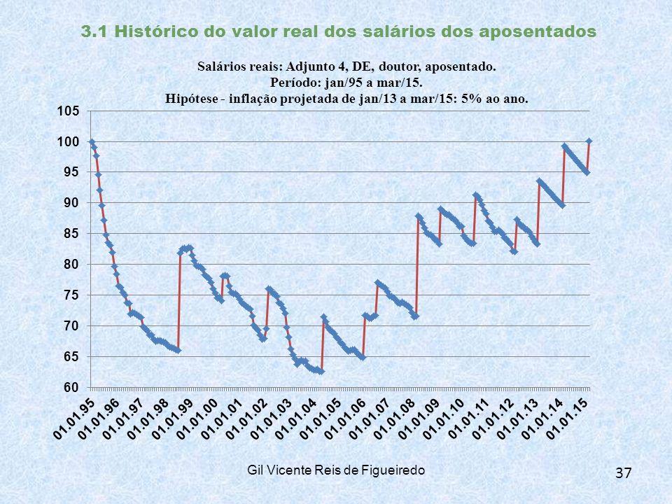 3.1 Histórico do valor real dos salários dos aposentados Gil Vicente Reis de Figueiredo 37