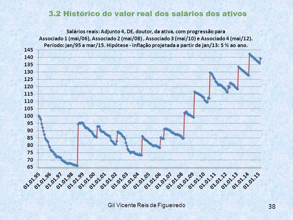 3.2 Histórico do valor real dos salários dos ativos Gil Vicente Reis de Figueiredo 38