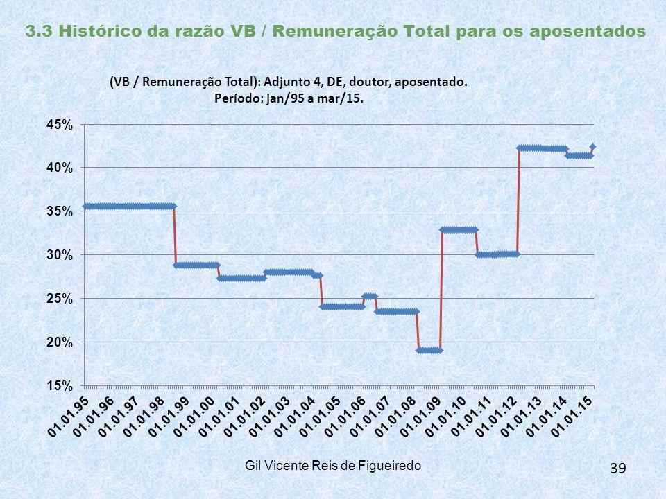 3.3 Histórico da razão VB / Remuneração Total para os aposentados Gil Vicente Reis de Figueiredo 39