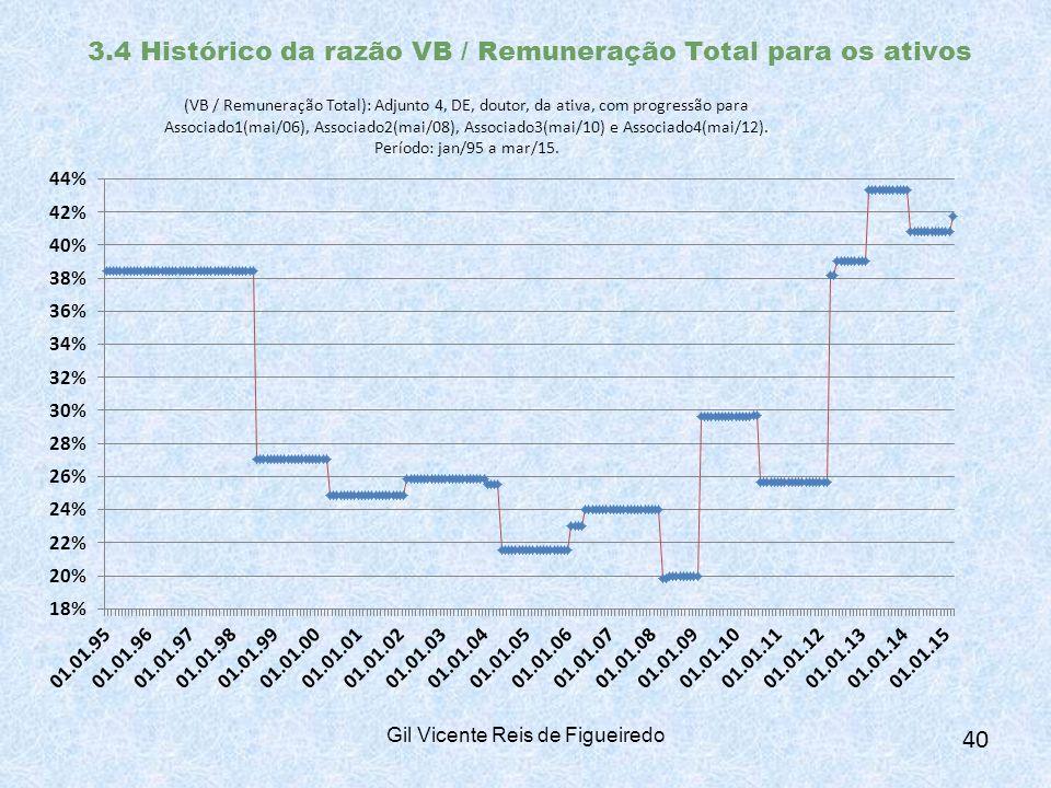 3.4 Histórico da razão VB / Remuneração Total para os ativos Gil Vicente Reis de Figueiredo 40