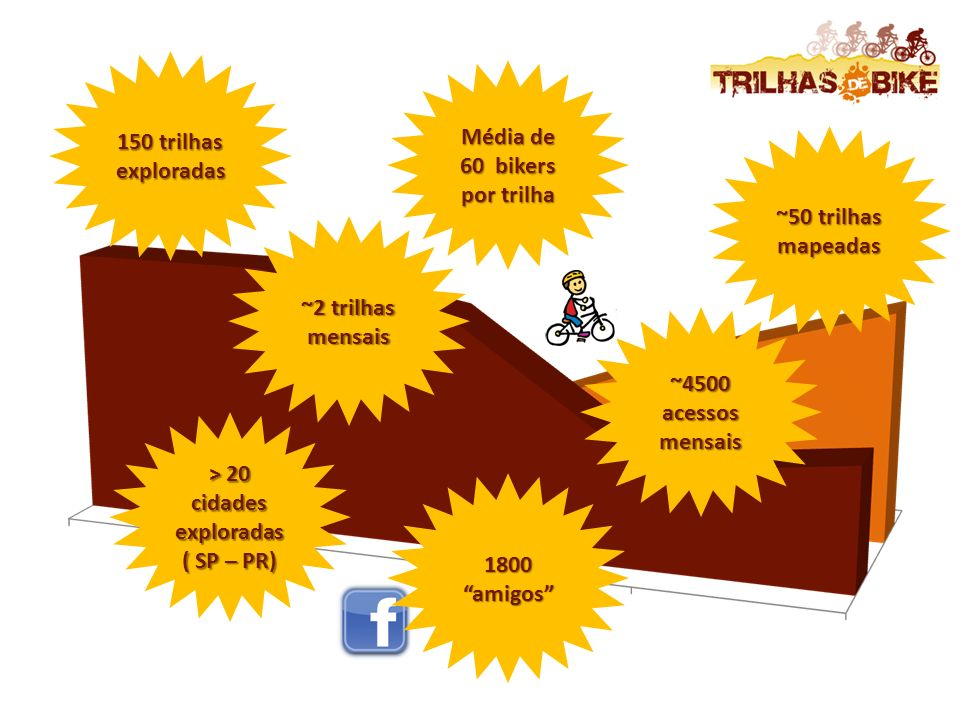 ~4500 acessos mensais > 20 cidades exploradas ( SP – PR) ~2 trilhas mensais 150 trilhas exploradas Média de 60 bikers por trilha ~50 trilhas mapeadas 1800 amigos