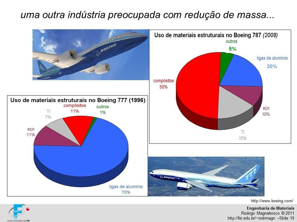 Engenharia de Materiais Rodrigo Magnabosco © 2011 http://fei.edu.br/~rodrmagn –Slide 19 http://www.boeing.com/