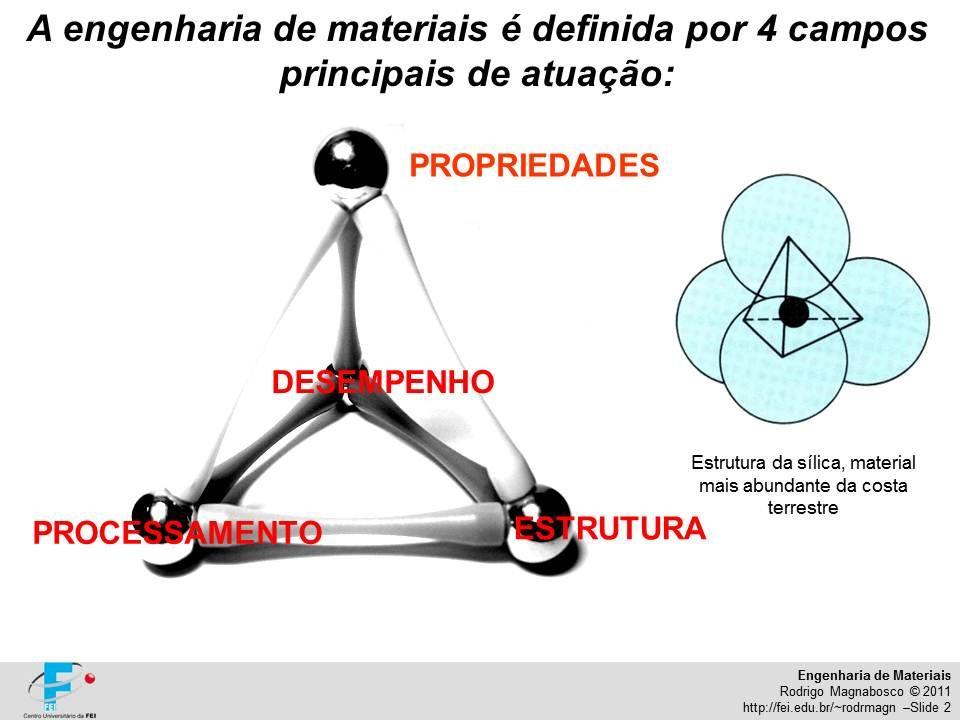 Engenharia de Materiais Rodrigo Magnabosco © 2011 http://fei.edu.br/~rodrmagn –Slide 2