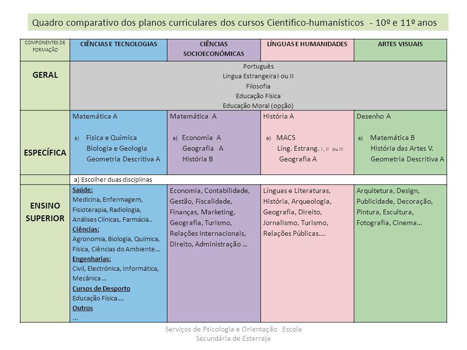 COMPONENTES DE FORMAÇÃO CIÊNCIAS E TECNOLOGIAS CIÊNCIAS SOCIOECONÓMICAS LÍNGUAS E HUMANIDADESARTES VISUAIS GERAL Português Língua Estrangeira I ou II Filosofia Educação Física Educação Moral (opção) ESPECÍFICA Matemática A a) Física e Química Biologia e Geologia Geometria Descritiva A Matemática A a) Economia A Geografia A História B História A a) MACS Líng.