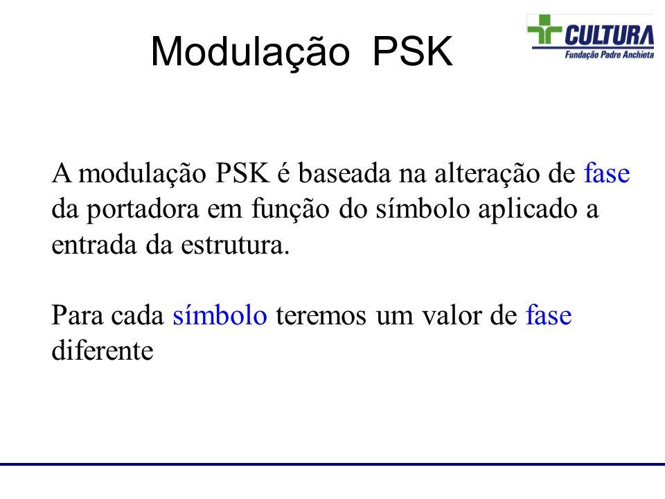 A modulação PSK é baseada na alteração de fase da portadora em função do símbolo aplicado a entrada da estrutura. Para cada símbolo teremos um valor d