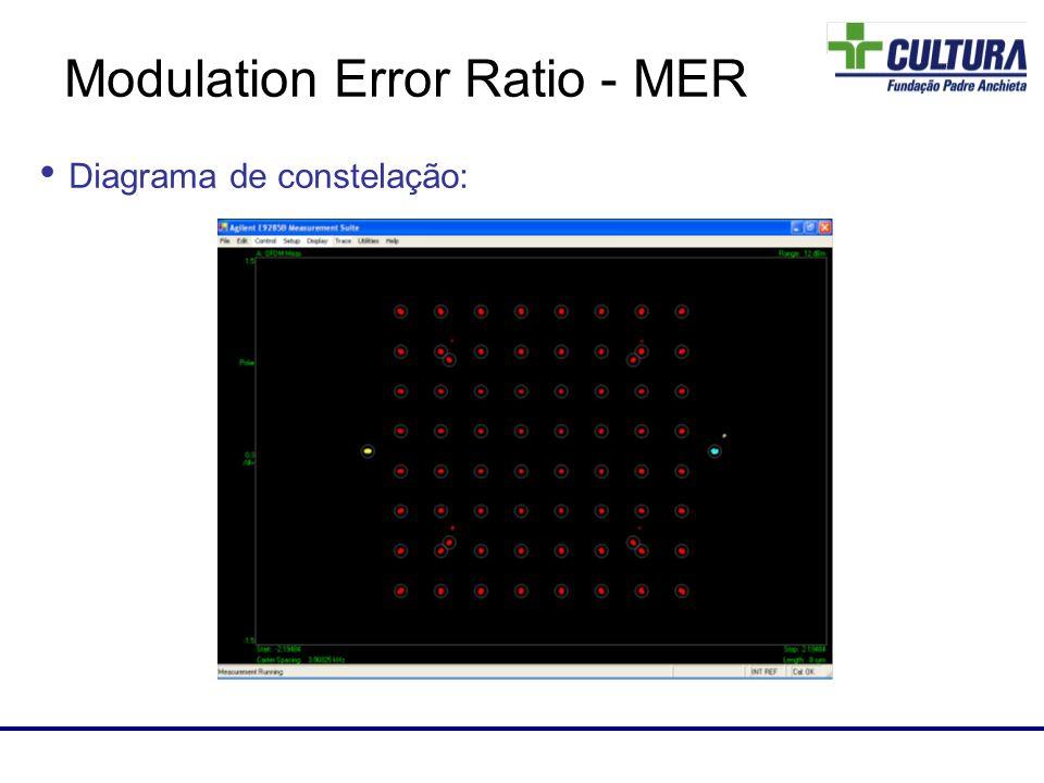 Laboratório de RF Diagrama de constelação: Modulation Error Ratio - MER