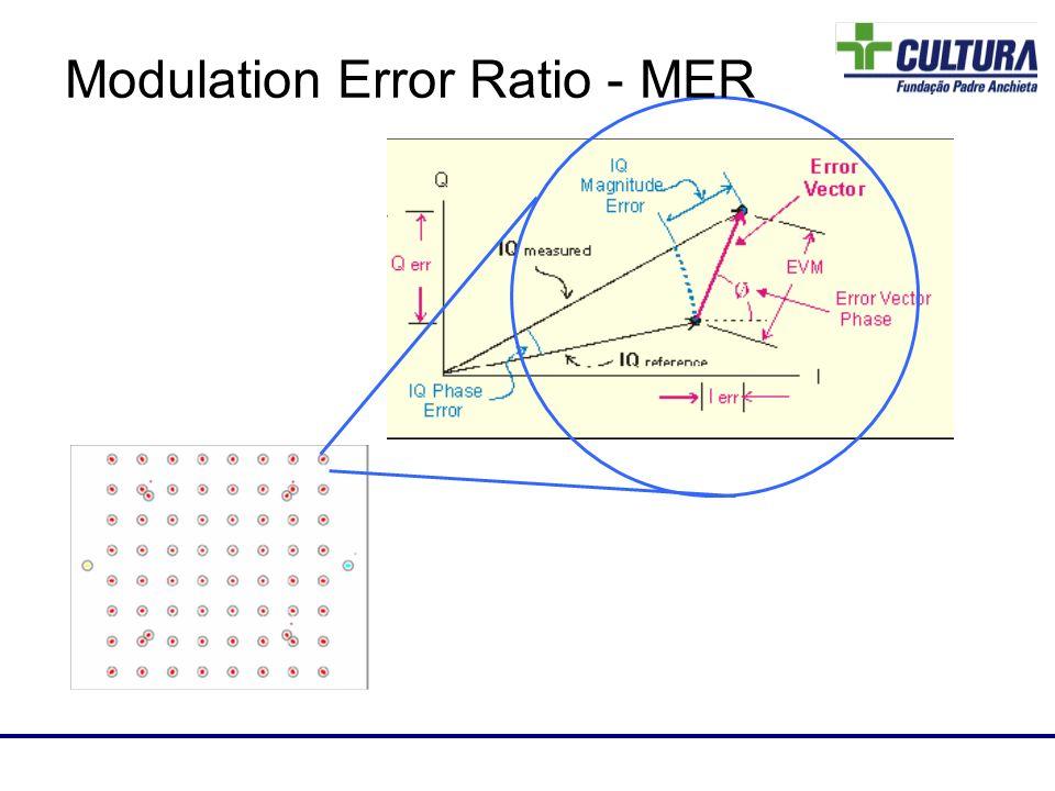 Laboratório de RF Modulation Error Ratio - MER
