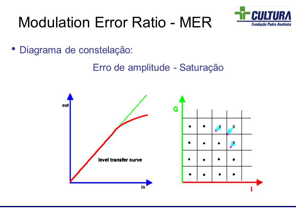 Laboratório de RF Diagrama de constelação: Erro de amplitude - Saturação Modulation Error Ratio - MER
