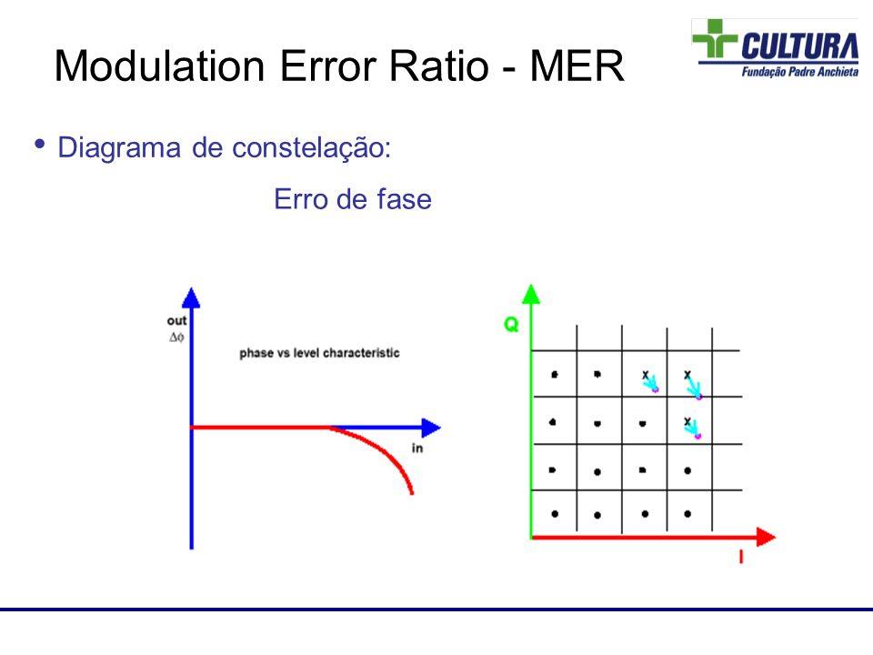 Laboratório de RF Diagrama de constelação: Erro de fase Modulation Error Ratio - MER