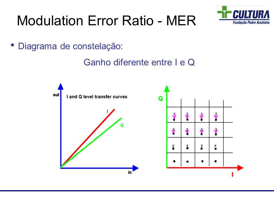 Laboratório de RF Diagrama de constelação: Ganho diferente entre I e Q Modulation Error Ratio - MER