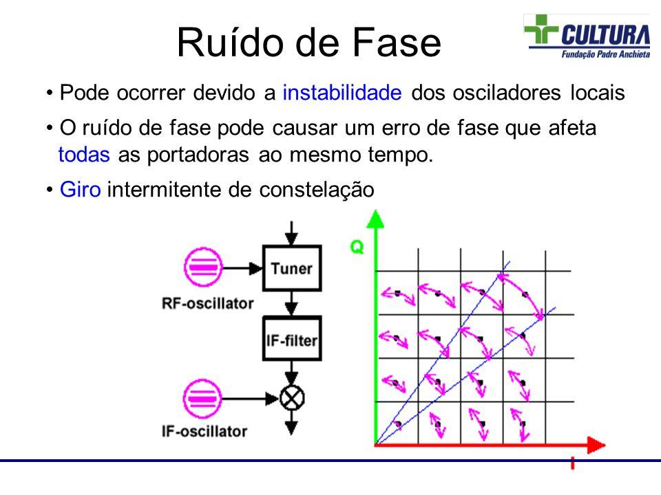 Laboratório de RF Pode ocorrer devido a instabilidade dos osciladores locais O ruído de fase pode causar um erro de fase que afeta todas as portadoras