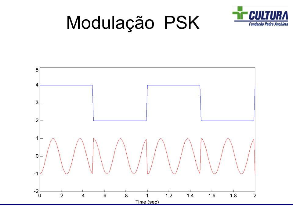 Laboratório de RF Modulação PSK