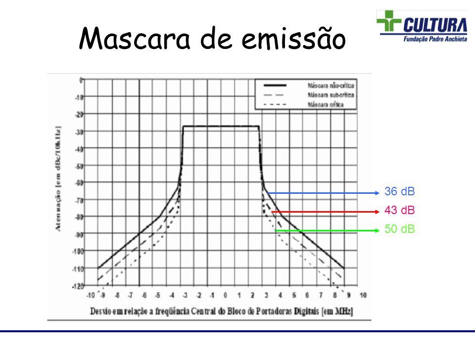 Laboratório de RF 36 dB 43 dB 50 dB Mascara de emissão