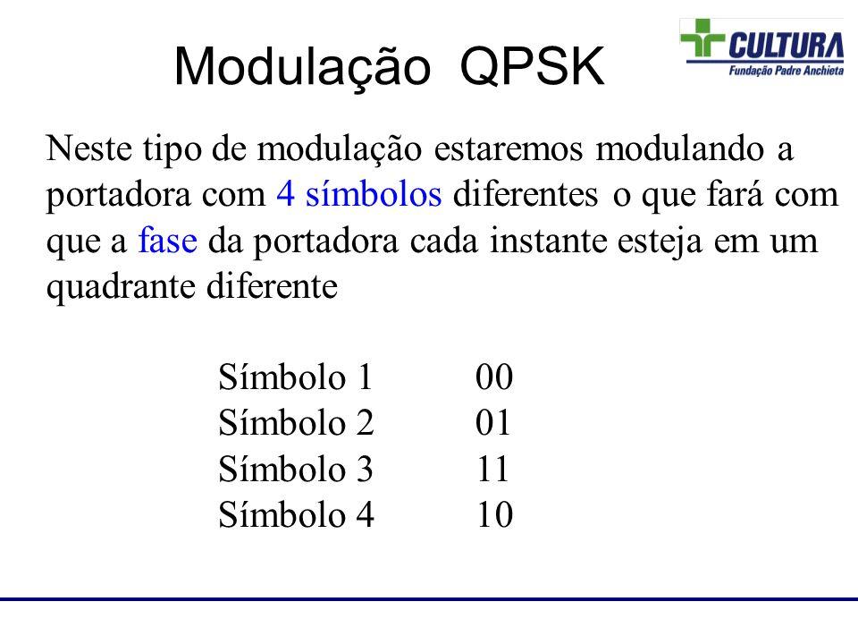 Neste tipo de modulação estaremos modulando a portadora com 4 símbolos diferentes o que fará com que a fase da portadora cada instante esteja em um qu