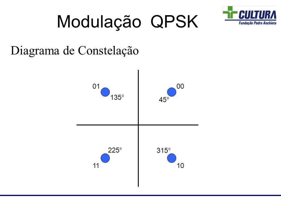 Diagrama de Constelação Laboratório de RF 0001 1110 Modulação QPSK 45° 135° 225° 315°