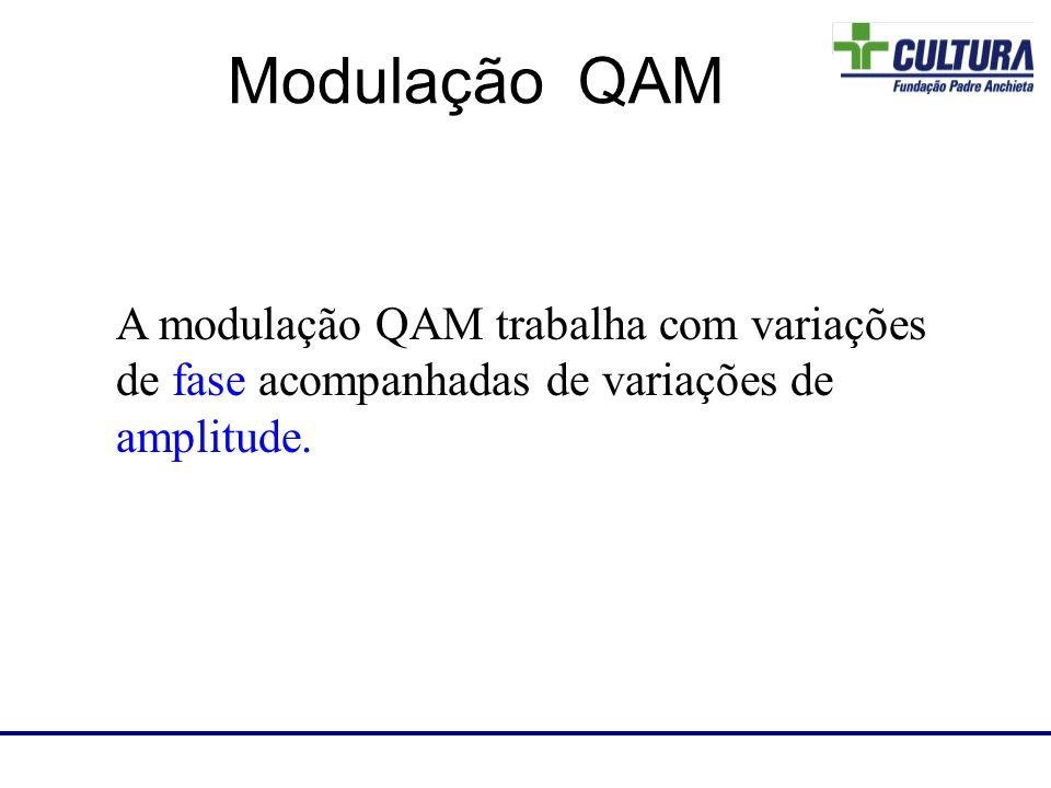 A modulação QAM trabalha com variações de fase acompanhadas de variações de amplitude. Laboratório de RF Modulação QAM