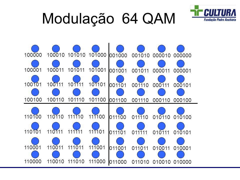Laboratório de RF Modulação 64 QAM 000000000010001010001000 000001000011001011001001 000101000111001110001101 000100000110001110001100 010100010110011