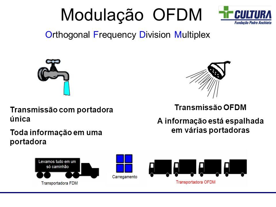 Transmissão com portadora única Toda informação em uma portadora Transmissão OFDM A informação está espalhada em várias portadoras Modulação OFDM Orth