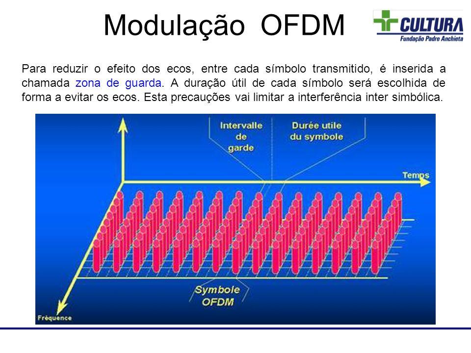 Laboratório de RF Para reduzir o efeito dos ecos, entre cada símbolo transmitido, é inserida a chamada zona de guarda. A duração útil de cada símbolo