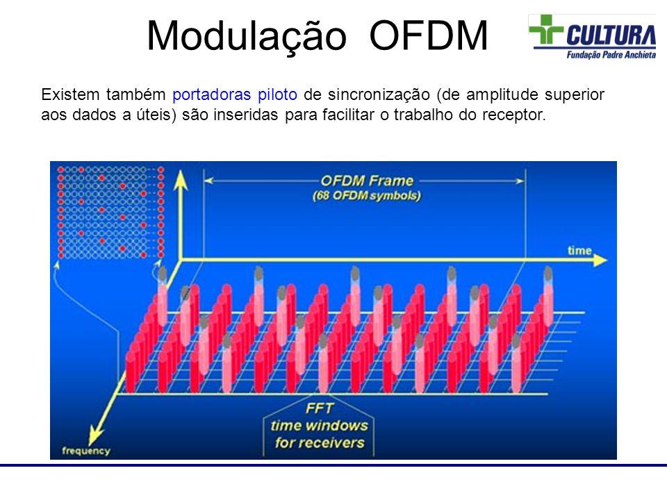 Laboratório de RF Existem também portadoras piloto de sincronização (de amplitude superior aos dados a úteis) são inseridas para facilitar o trabalho