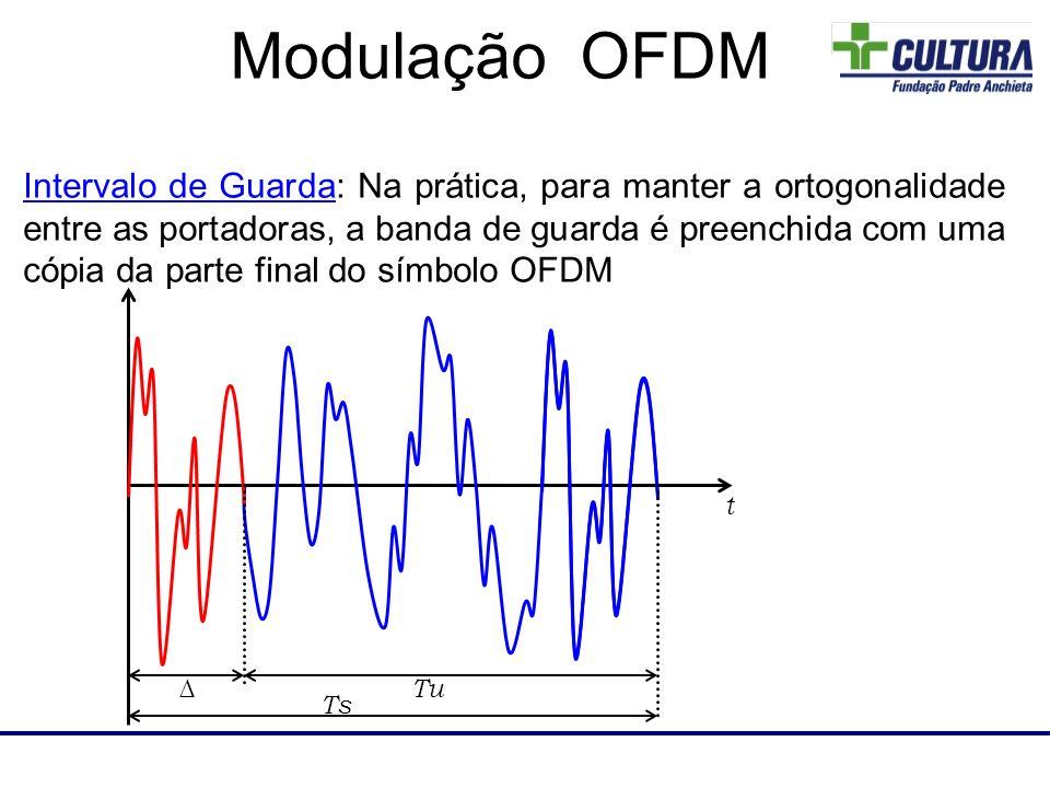 Laboratório de RF Intervalo de Guarda: Na prática, para manter a ortogonalidade entre as portadoras, a banda de guarda é preenchida com uma cópia da p