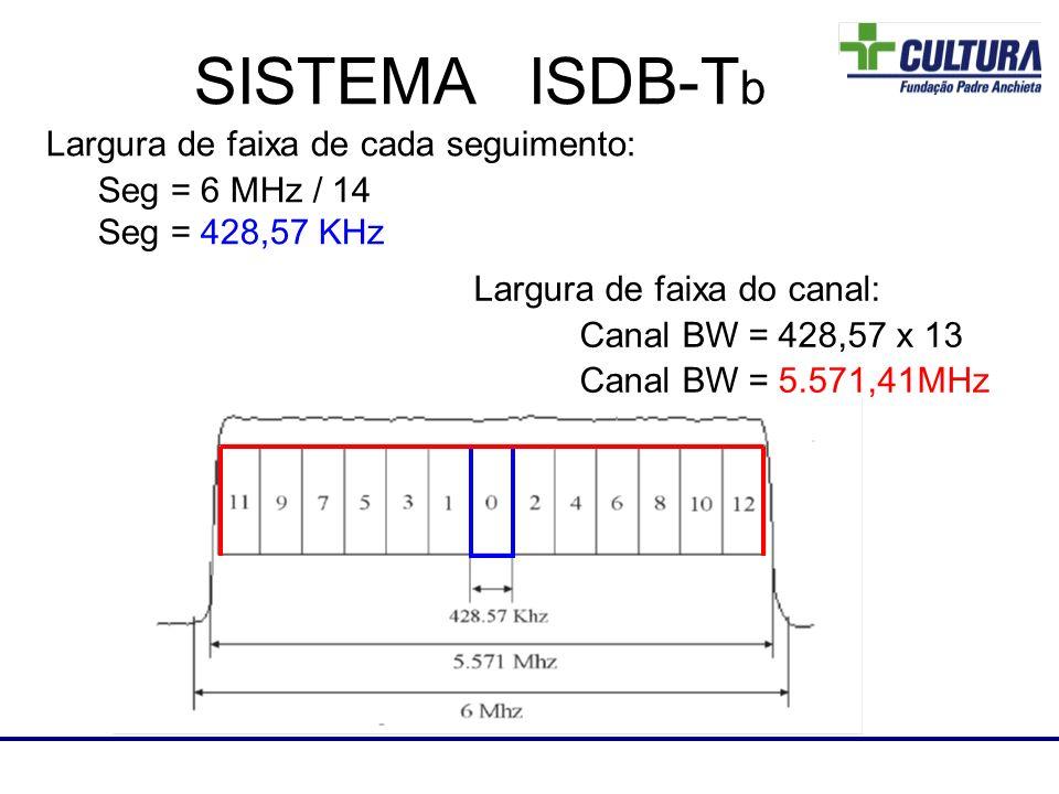 Laboratório de RF SISTEMA ISDB-T b Largura de faixa de cada seguimento: Seg = 6 MHz / 14 Seg = 428,57 KHz Largura de faixa do canal: Canal BW = 428,57