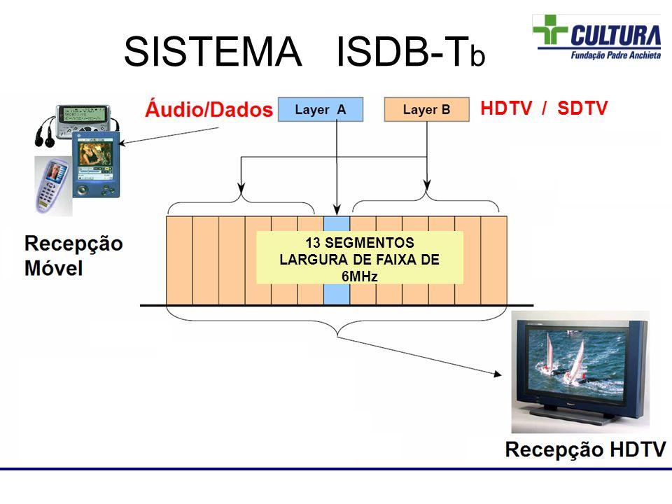 Laboratório de RF SISTEMA ISDB-T b 13 SEGMENTOS LARGURA DE FAIXA DE 6MHz HDTV / SDTV
