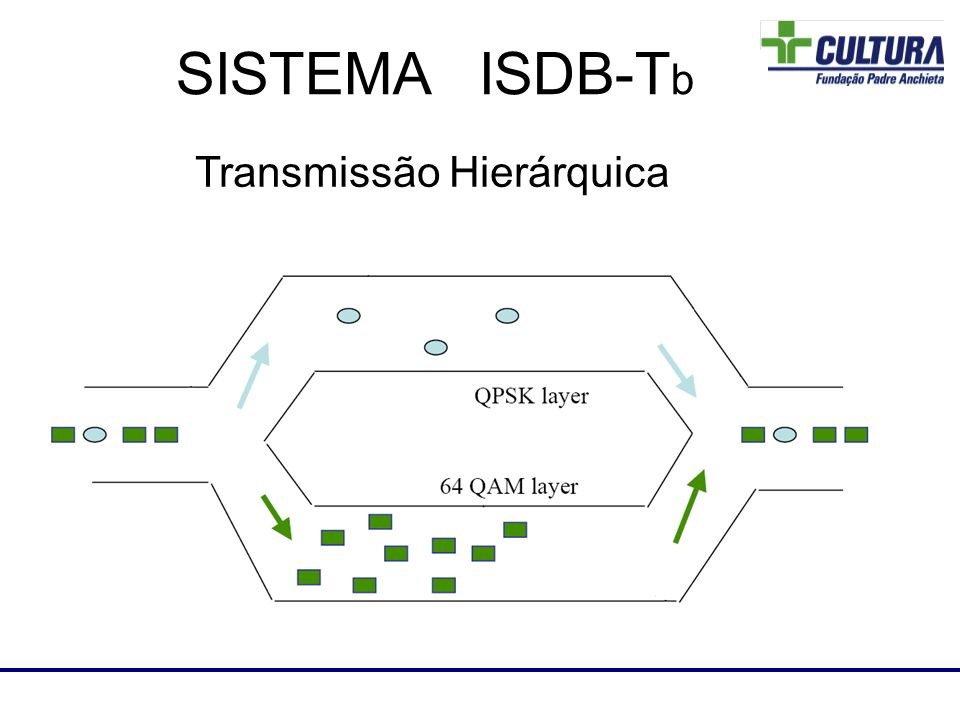 Laboratório de RF SISTEMA ISDB-T b Transmissão Hierárquica