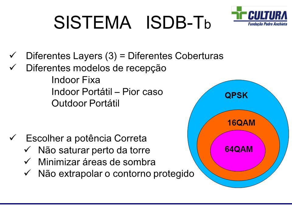 Diferentes Layers (3) = Diferentes Coberturas Diferentes modelos de recepção Indoor Fixa Indoor Portátil – Pior caso Outdoor Portátil Escolher a potên