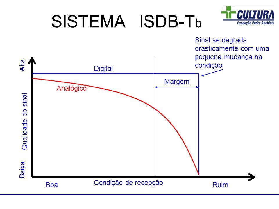 Laboratório de RF SISTEMA ISDB-T b Analógico Digital Margem Qualidade do sinal Condição de recepção BoaRuim Alta Baixa Sinal se degrada drasticamente