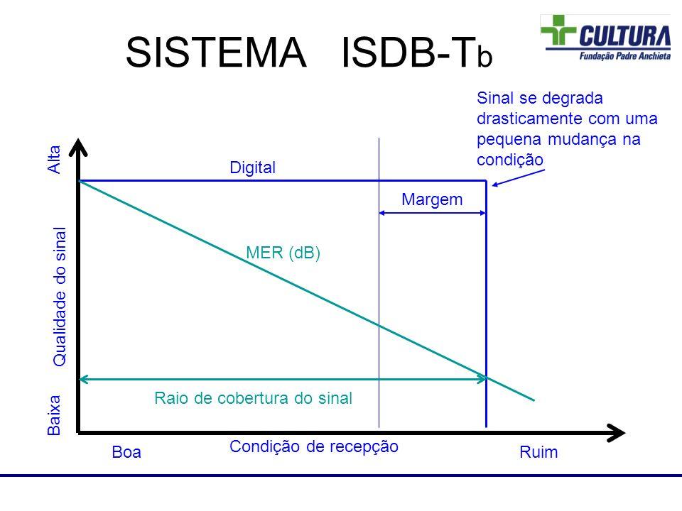 Laboratório de RF SISTEMA ISDB-T b Digital Margem Qualidade do sinal Condição de recepção BoaRuim Alta Baixa Sinal se degrada drasticamente com uma pe