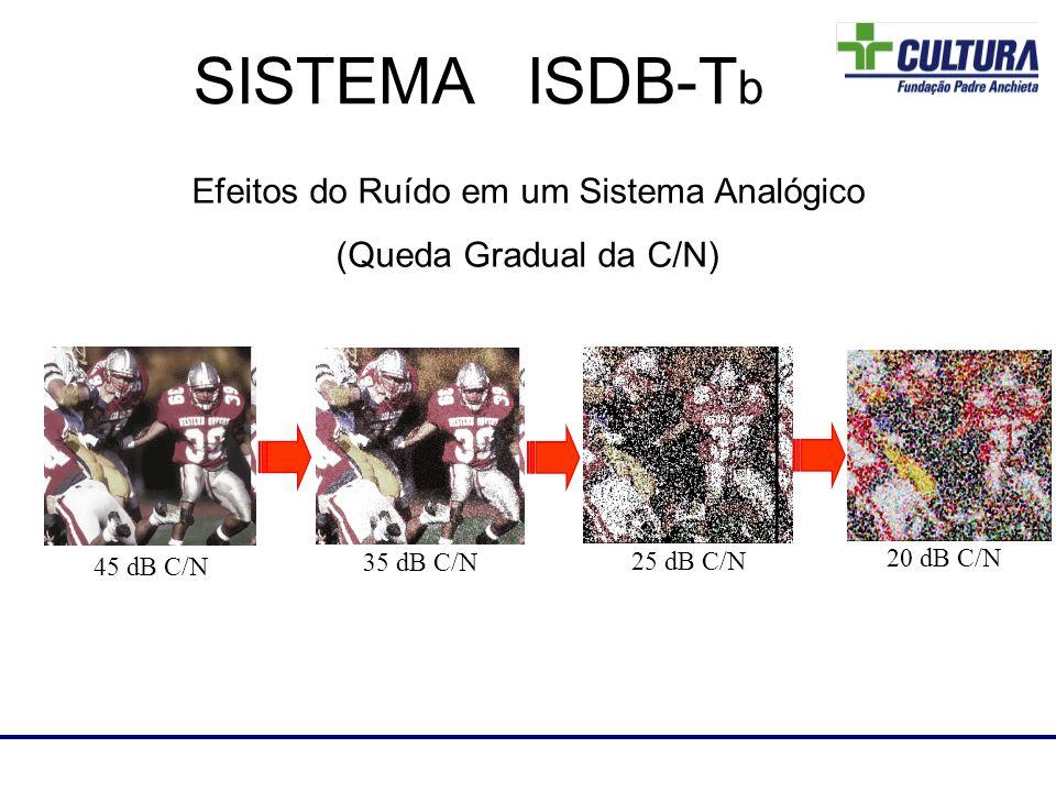 45 dB C/N 35 dB C/N 25 dB C/N 20 dB C/N Laboratório de RF SISTEMA ISDB-T b Efeitos do Ruído em um Sistema Analógico (Queda Gradual da C/N)