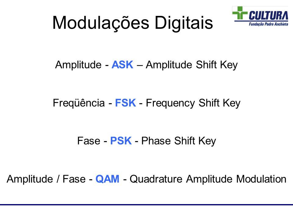 A modulação ASK está baseada na variação de amplitude do sinal de portadora em função do símbolo de entrada.