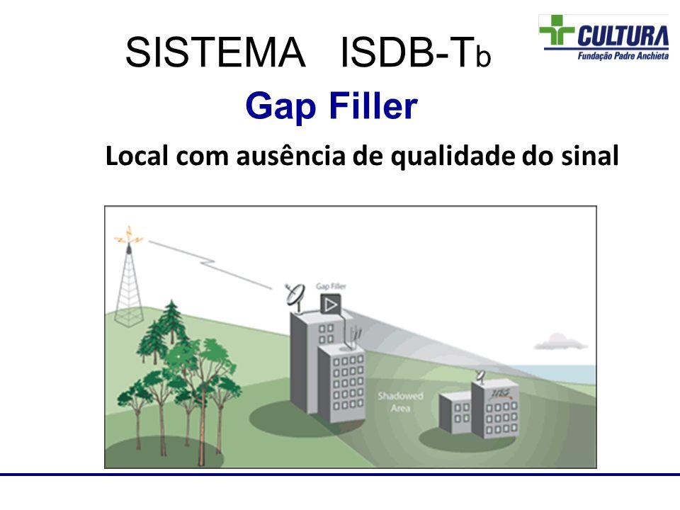 Local com ausência de qualidade do sinal Laboratório de RF SISTEMA ISDB-T b Gap Filler