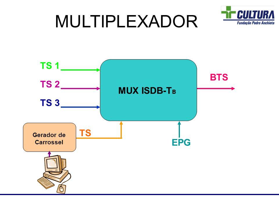 TS 1 TS 2 TS 3 BTS EPG MUX ISDB-T B Gerador de Carrossel TS Laboratório de RF MULTIPLEXADOR