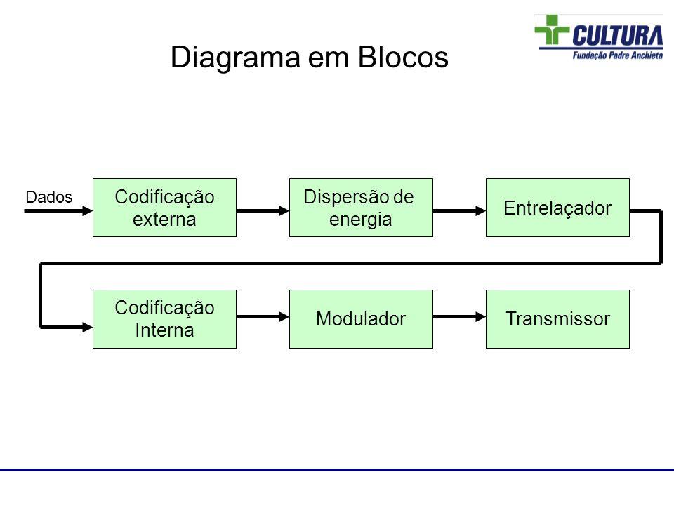 Laboratório de RF Dispersão de energia Codificação externa Entrelaçador Codificação Interna ModuladorTransmissor Dados Diagrama em Blocos