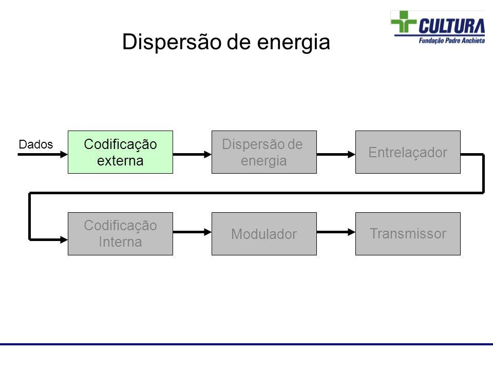 Laboratório de RF Dispersão de energia Codificação externa Entrelaçador Codificação Interna Modulador Transmissor Dados Dispersão de energia