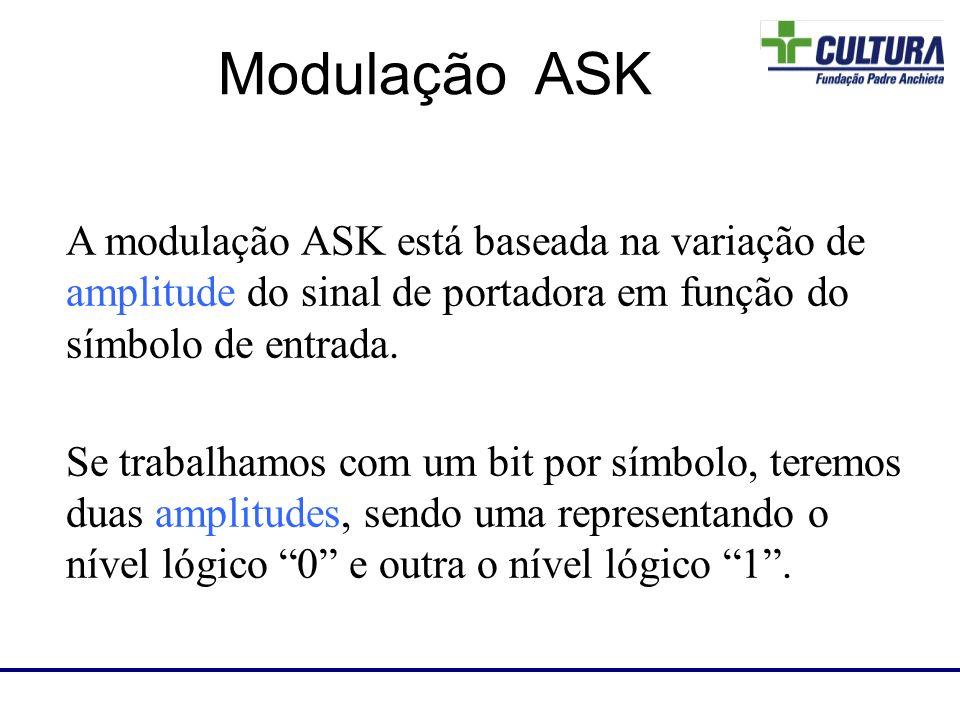A modulação ASK está baseada na variação de amplitude do sinal de portadora em função do símbolo de entrada. Se trabalhamos com um bit por símbolo, te