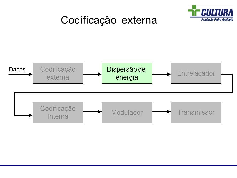 Laboratório de RF Dispersão de energia Codificação externa Entrelaçador Codificação Interna Modulador Transmissor Dados Codificação externa