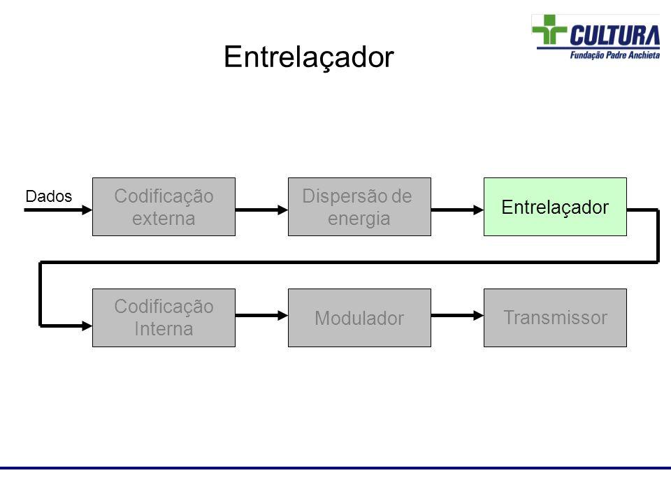 Laboratório de RF Dispersão de energia Codificação externa Entrelaçador Codificação Interna Modulador Transmissor Dados Entrelaçador