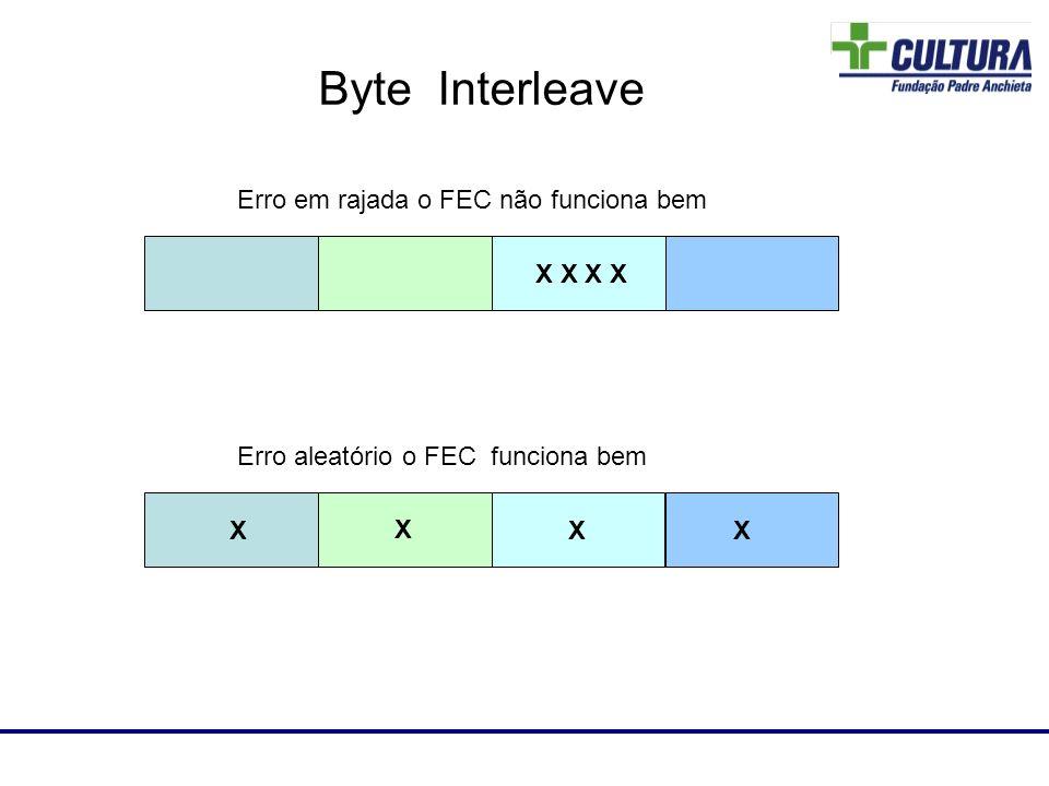 Erro em rajada o FEC não funciona bem X X Erro aleatório o FEC funciona bem X X X X Laboratório de RF Byte Interleave