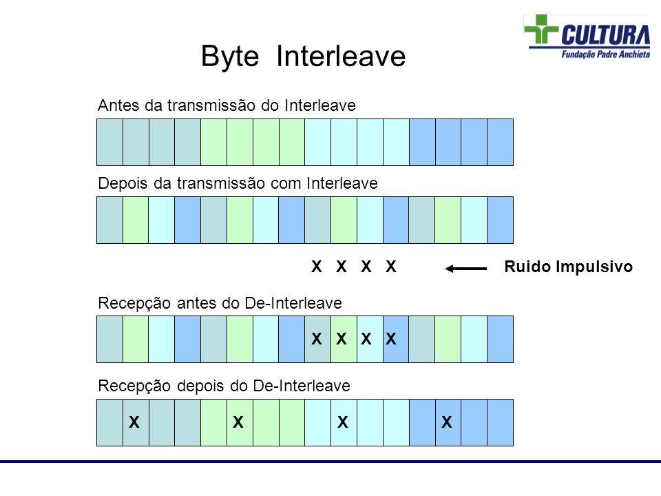 Antes da transmissão do Interleave Depois da transmissão com Interleave Laboratório de RF X X Ruido Impulsivo X X Recepção antes do De-Interleave Rece