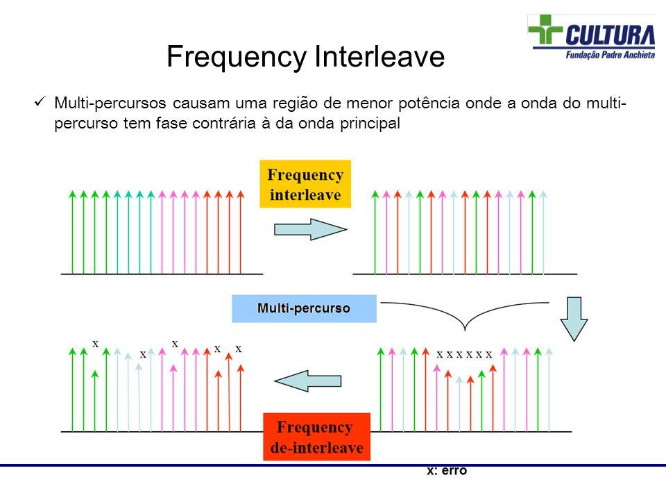 Multi-percursos causam uma região de menor potência onde a onda do multi- percurso tem fase contrária à da onda principal Laboratório de RF Frequency