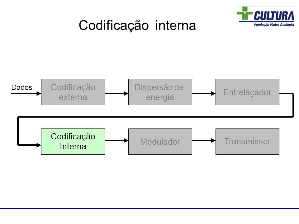 Laboratório de RF Dispersão de energia Codificação externa Entrelaçador Codificação Interna Modulador Transmissor Dados Codificação interna