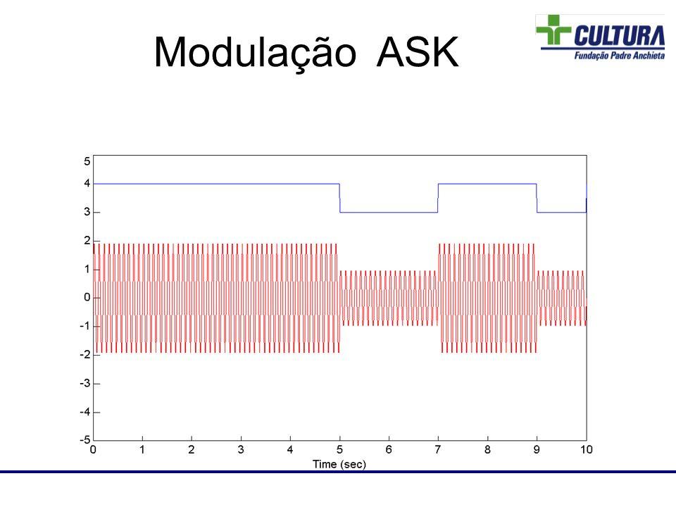 A modulação FSK é bastante próxima da modulação FM, no entanto a alteração de freqüência ocorre de forma mais abrupta.