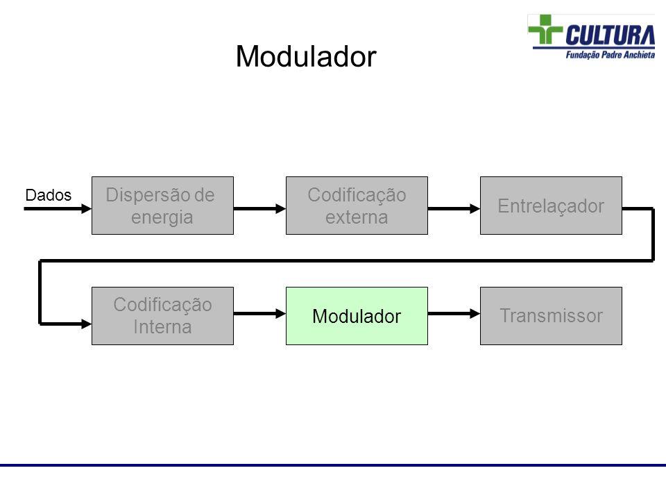 Laboratório de RF Dispersão de energia Codificação externa Entrelaçador Codificação Interna Modulador Transmissor Dados Modulador
