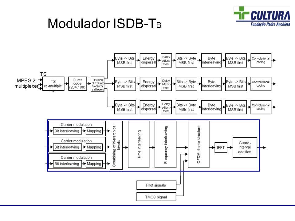 Laboratório de RF Modulador ISDB-T B