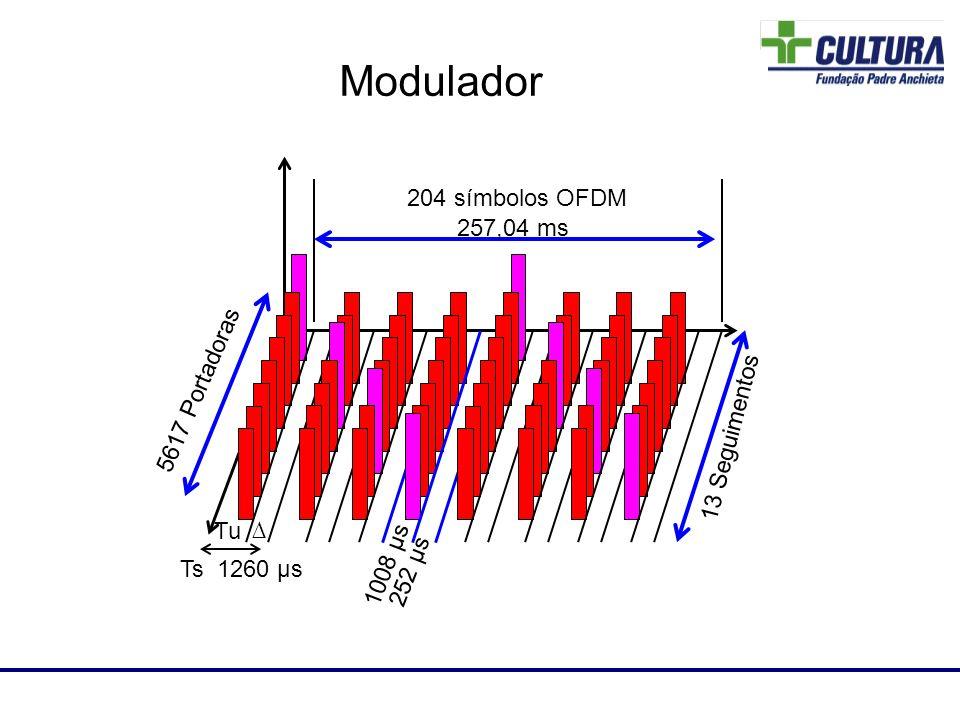 Laboratório de RF Modulador 5617 Portadoras Tu Ts 204 símbolos OFDM 257,04 ms 1260 µs 1008 µs 252 µs 13 Seguimentos
